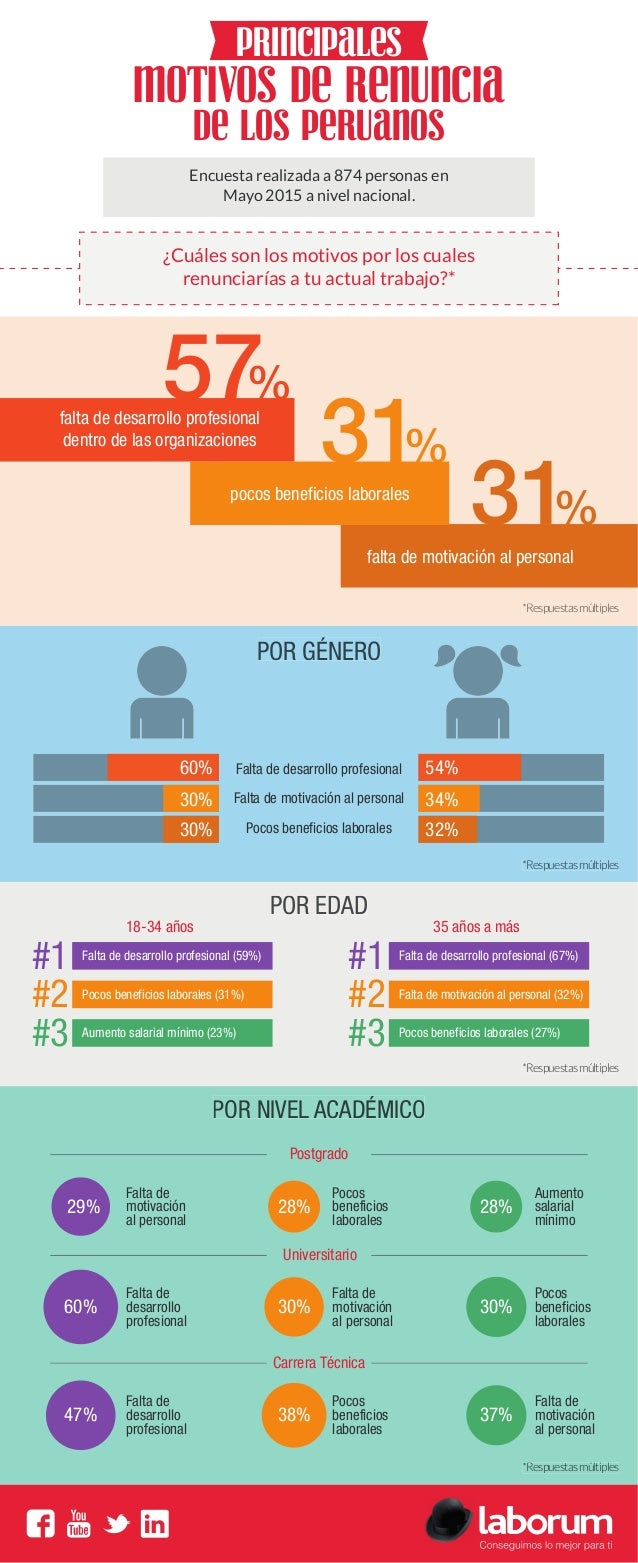 motivos de renuncia de los peruanos 60% 30% 30% 54% 34% 32% Falta de desarrollo profesional Falta de motivación al persona...