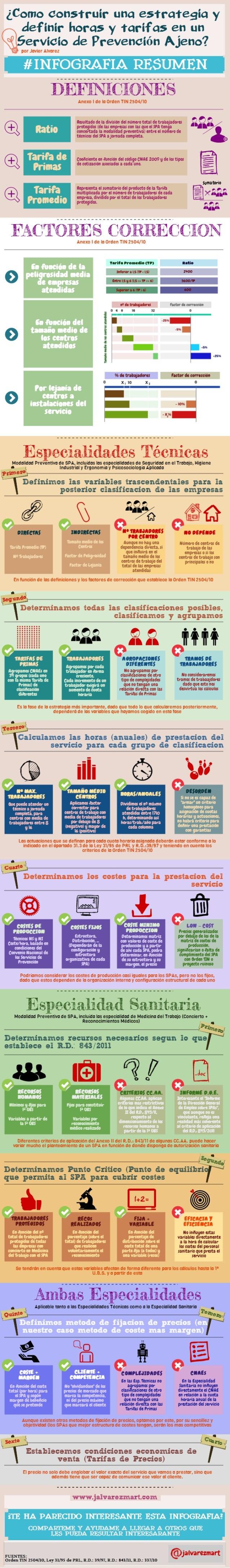 ¿Como construir una estrategia y definir horas y tarifas en un ervicío de Prevención Ajeno'?   por Javier Alvarez  #INFOGR...