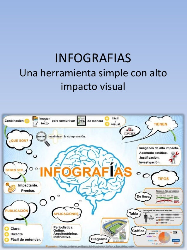 INFOGRAFIAS Una herramienta simple con alto impacto visual