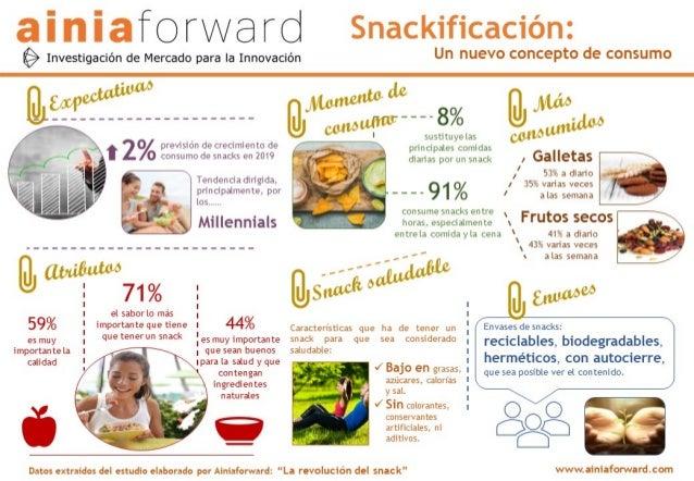 Snackificación: un nuevo concepto de consumo