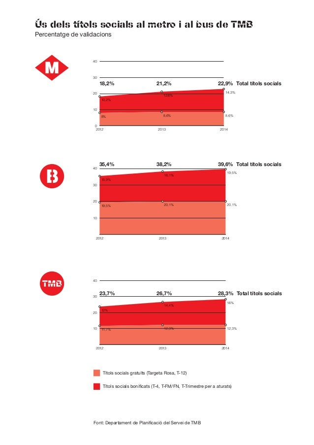 Ús dels títols socials al metro i al bus de TMB Títols socials gratuïts (Targeta Rosa, T-12) Títols socials bonificats (T-...