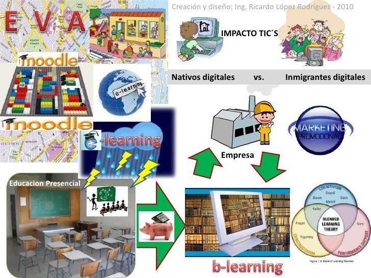 E  V  A<br />Creación y diseño: Ing. Ricardo López Rodríguez - 2010<br />IMPACTO TIC´S<br />Nativos digitales         vs....