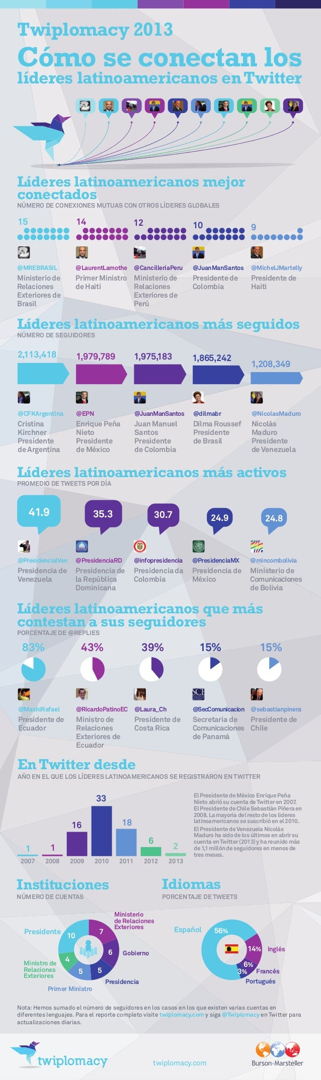 Twiplomacy 2013 Cómo se conectan los líderes latinoamericanos enTwitter Líderes latinoamericanos mejor conectados NÚMERO D...