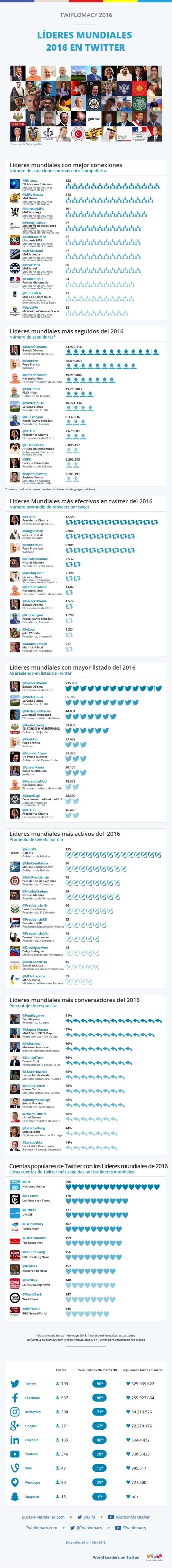 Infografía Twiplomacy 2016 - Líderes mundiales 2016 en Twitter.