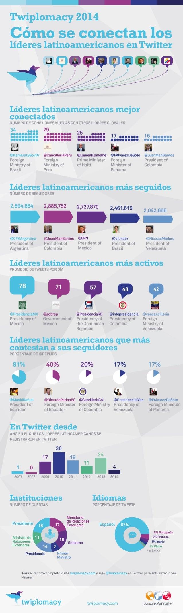 Twiplomacy 2014: ¿Cómo se conectan los líderes latinoamericanos en Twitter? (Español)