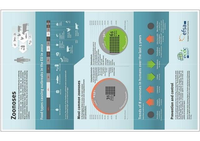 Infografia zoonosis efsa 2012