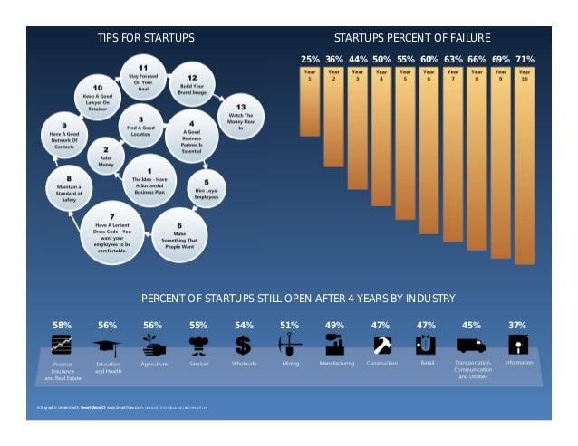 TIPS FOR STARTUPS  STARTUPS PERCENT OF FAILURE 25% 36% 44% 50% 55% 60% 63% 66% 69% 71%  PERCENT OF STARTUPS STILL OPEN AFT...