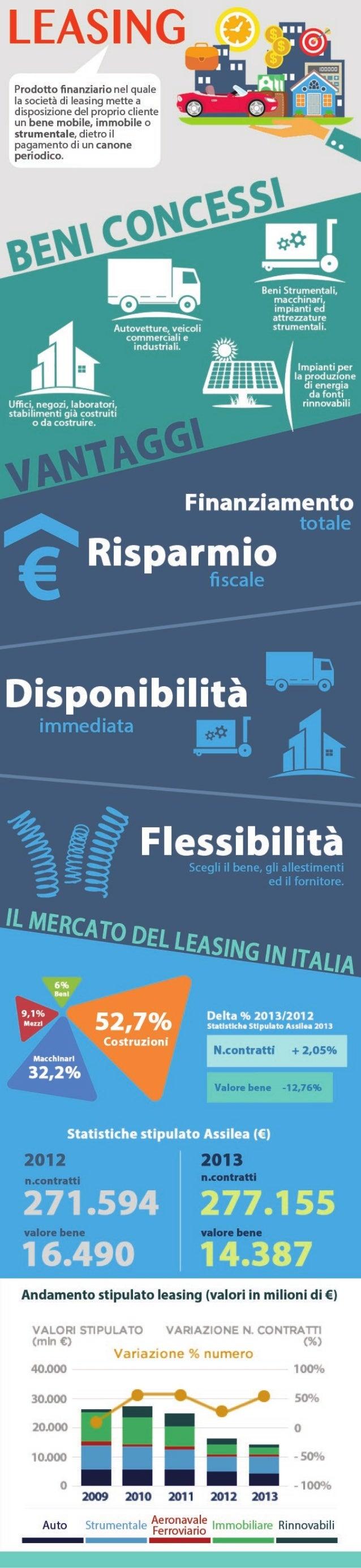 Infografica - Leasing