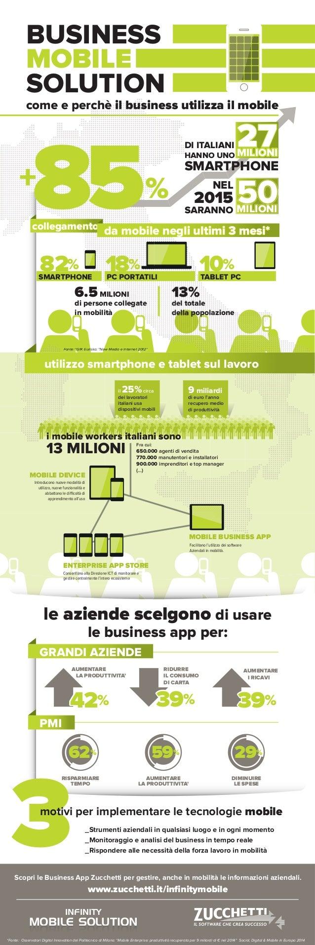 BUSINESS MOBILE SOLUTION come e perchè il business utilizza il mobile %+ 85 DI ITALIANI HANNO UNO SMARTPHONE NEL 2015 SARA...