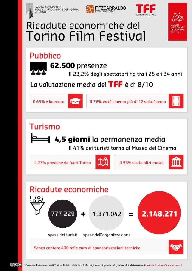 Ricaduteeconomichedel TorinoFilm Festival