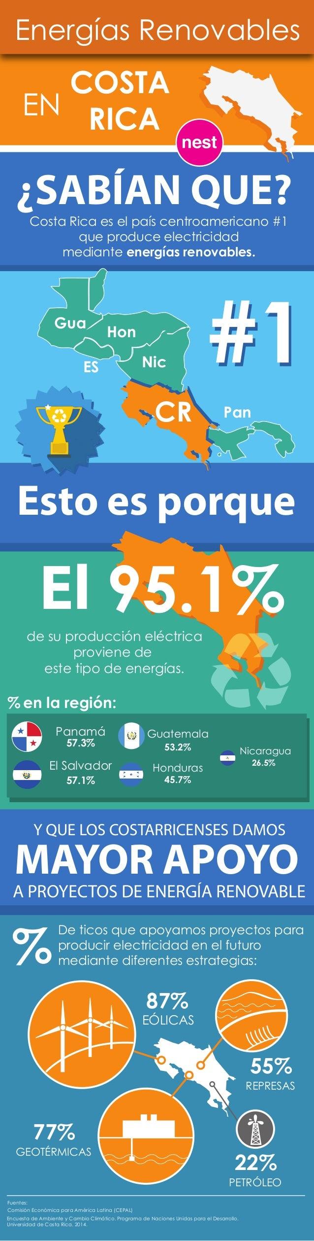 Energías Renovables  COSTA  EN RICA  ¿SABÍAN QUE?  Costa Rica es el país centroamericano #1  que produce electricidad  med...