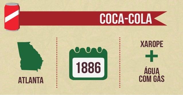Infográfico de Pesquisa (Coca-Cola) Slide 2