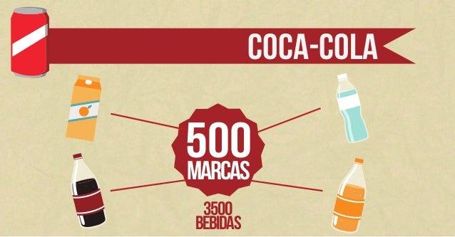 Infográfico de Pesquisa (Coca-Cola) Slide 3