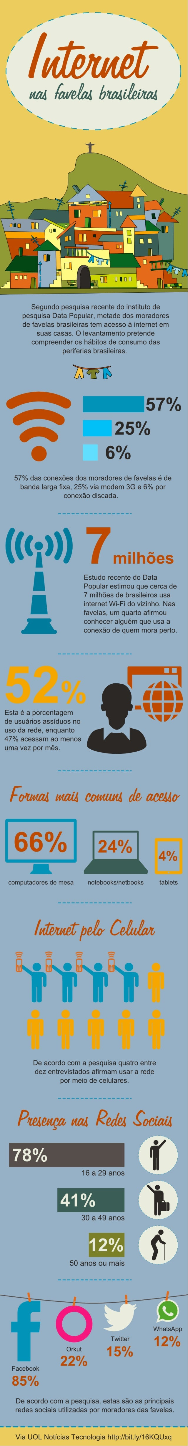 Infográfico: Internet nas favelas brasileiras