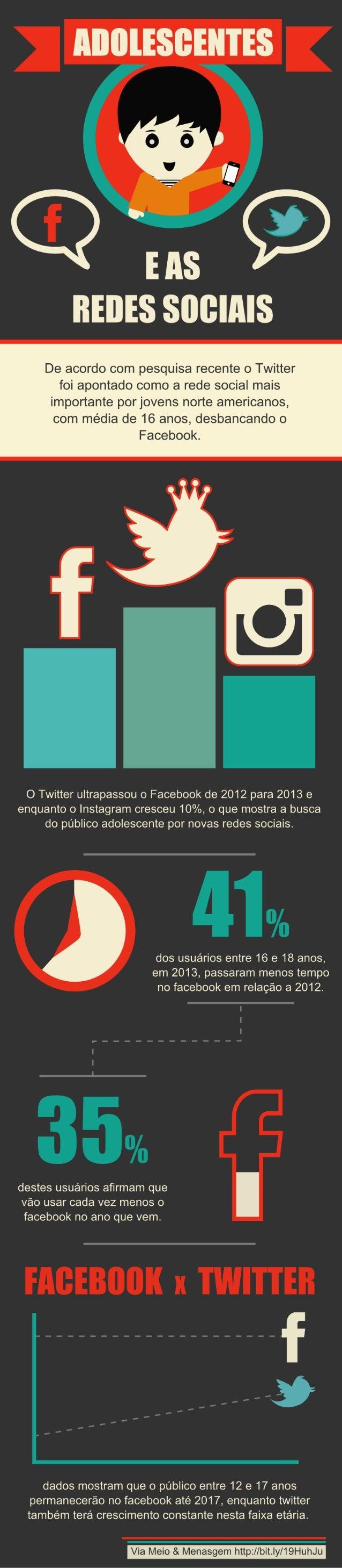 Infográfico: Os adolescentes nas redes sociais