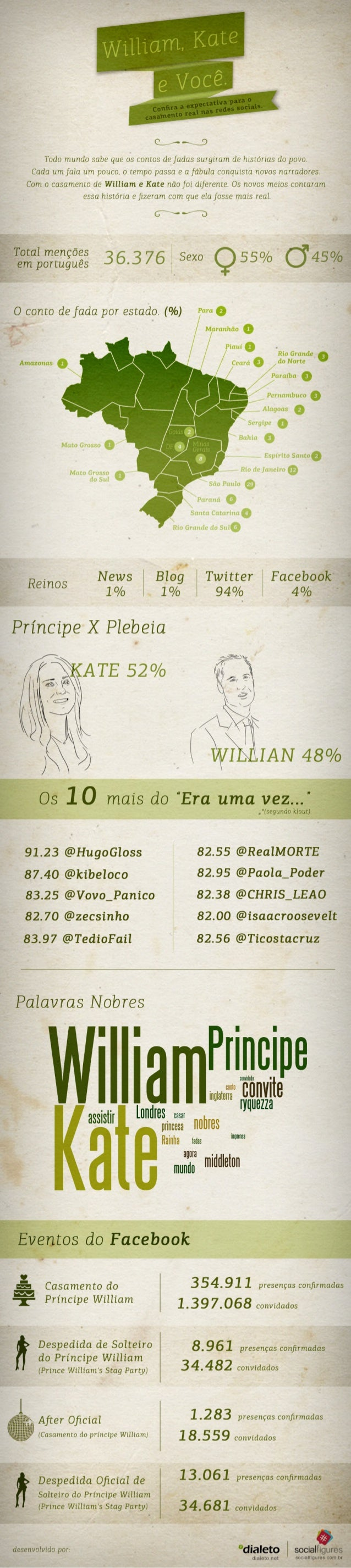 Casamento Real nas Redes Sociais - Infográfico