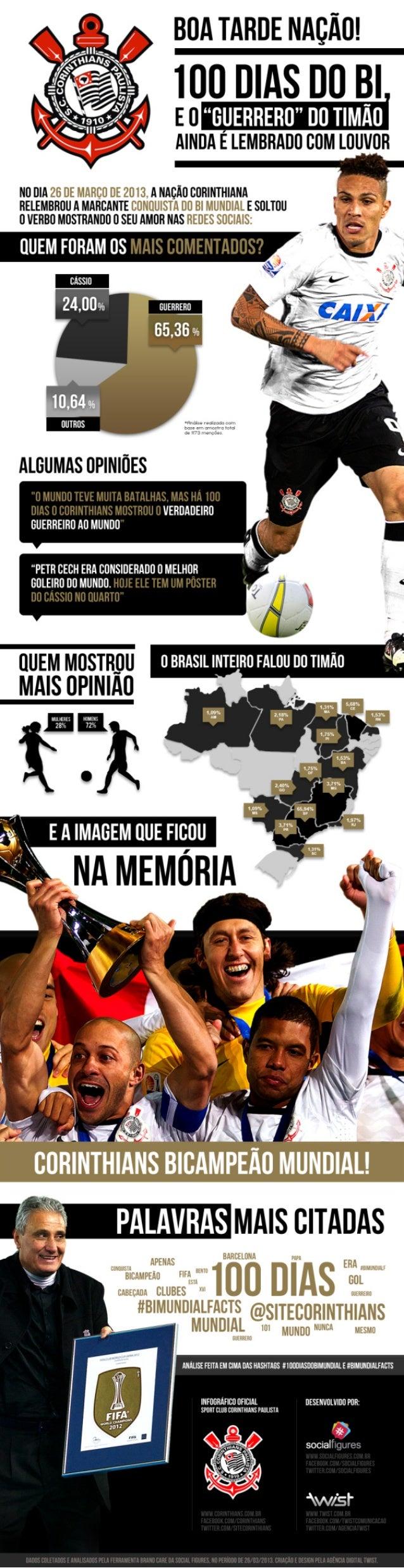 Corinthians nas Redes Sociais: 100 Dias do Bicampeonato Mundial de Clubes