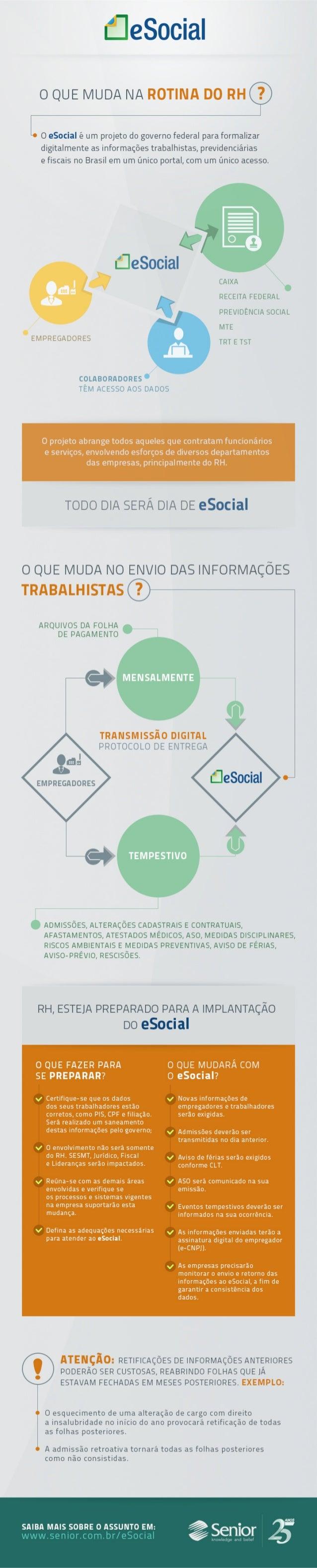 eSocial - Infográfico: O que muda na rotina do RH?