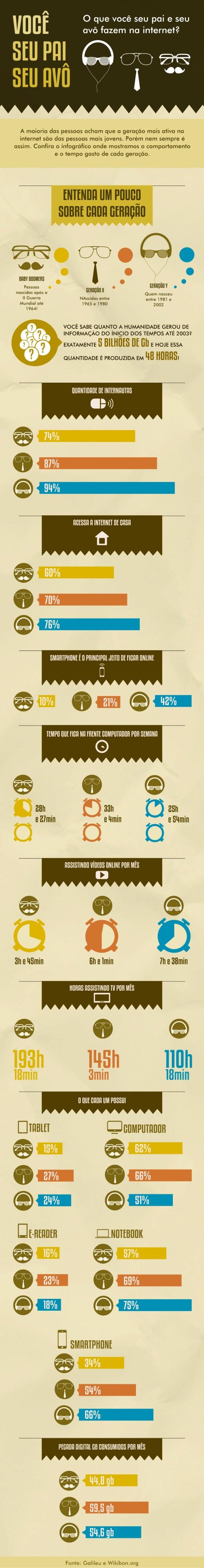 Infográfico: O que você, seu pai e seu avô fazem na internet?
