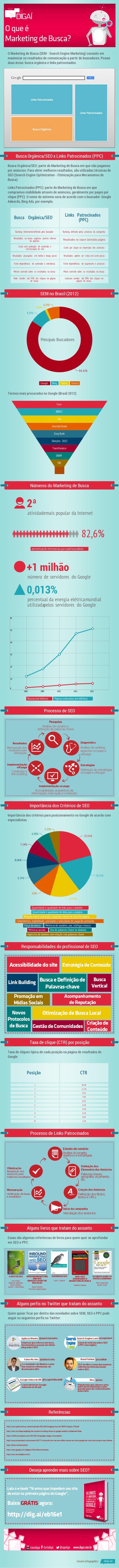 Infográfico Marketing de Busca