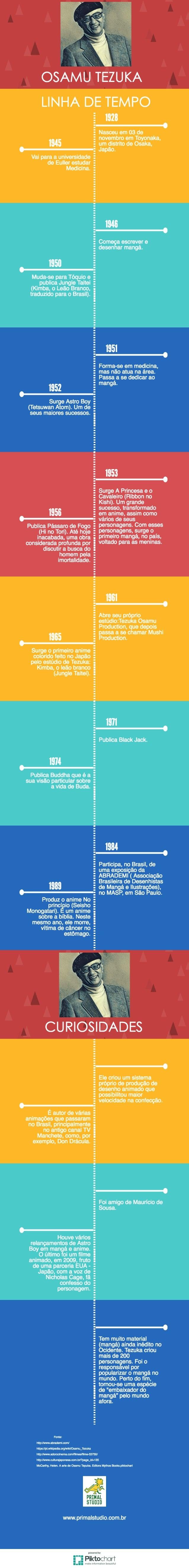 Infográfico sobre a vida de Osamu Tezuka