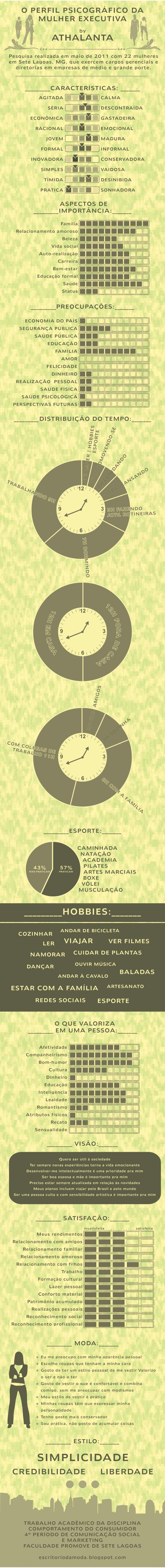 Infográfico Perfil Psicografico da Mulher Executiva