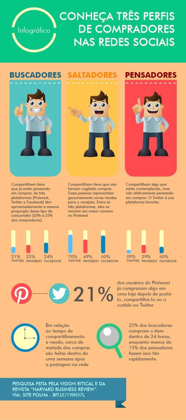 Infográfico: Os Perfis de Consumidores das Mídias Sociais