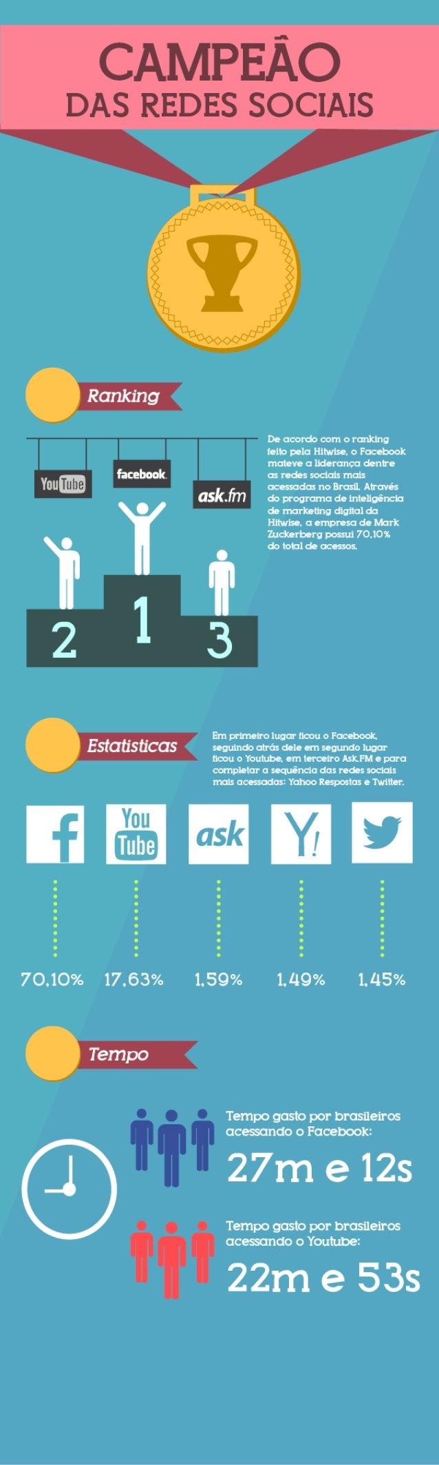 Infográfico: Ranking das Mídias Sociais