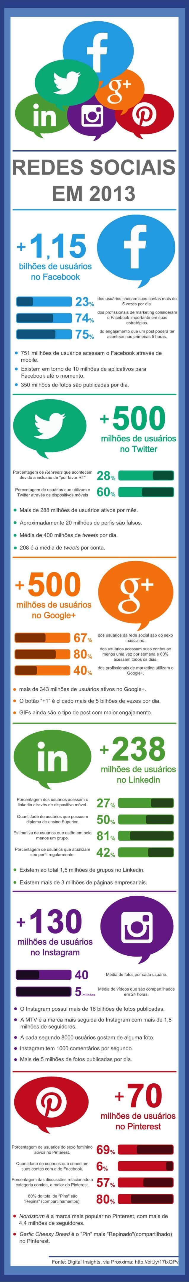 Infográfico: Redes Sociais em 2013