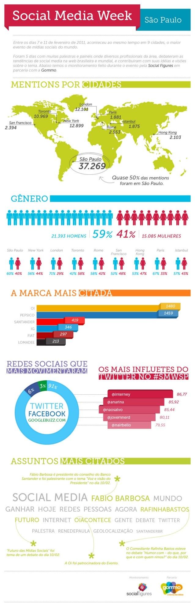 Infográfico Social Media Week São Paulo 2011