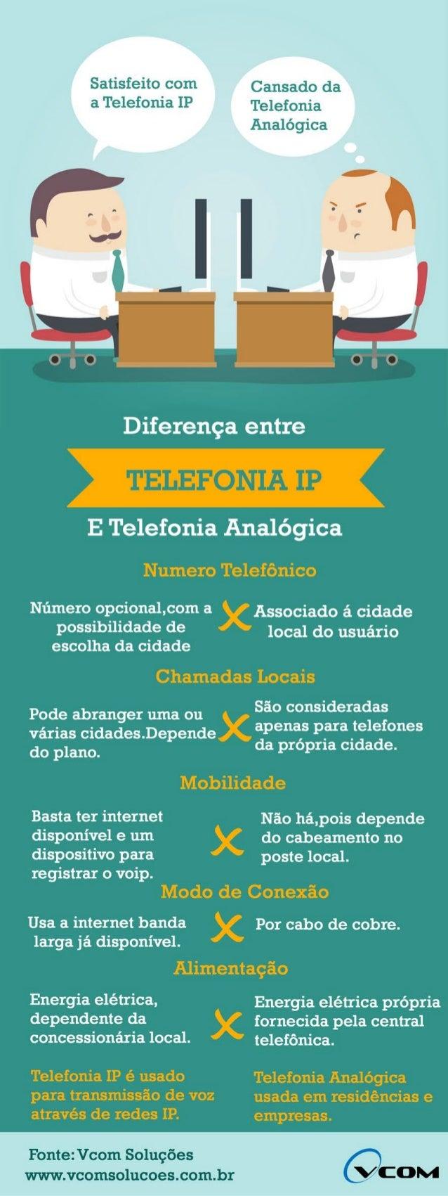 Infográfico Telefonia IP x Telefonia Analógica