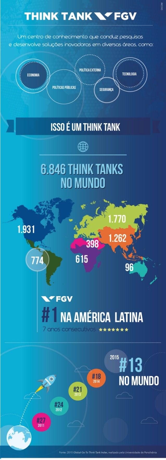 Infográfico Think Tank FGV