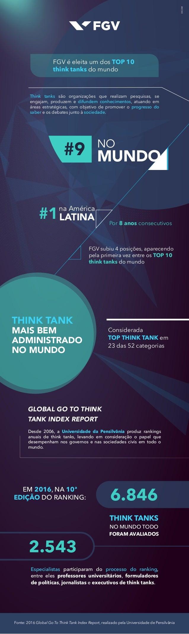 Fonte: 2016 Global Go To Think Tank Index Report, realizado pela Universidade de Pensilvânia Think tanks são organizações ...