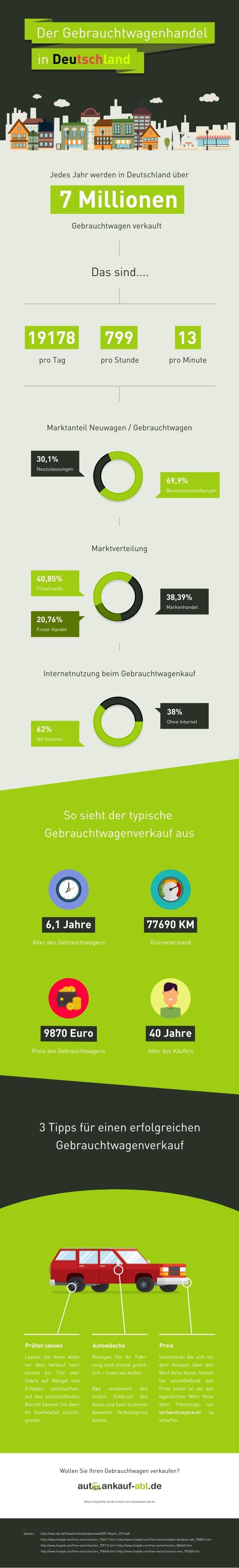 DerGebrauchtwagenhandel inDeutschland JedesJahrwerdeninDeutschlandüber Gebrauchtwagenverkauft 19178 proTag 30,1% Neuzulass...