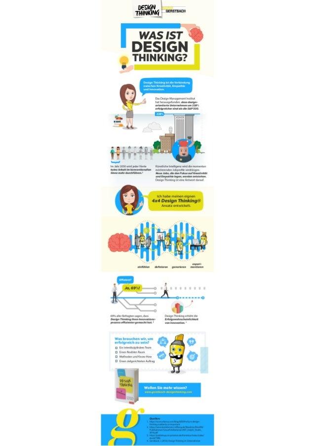 Infografik Design Thinking