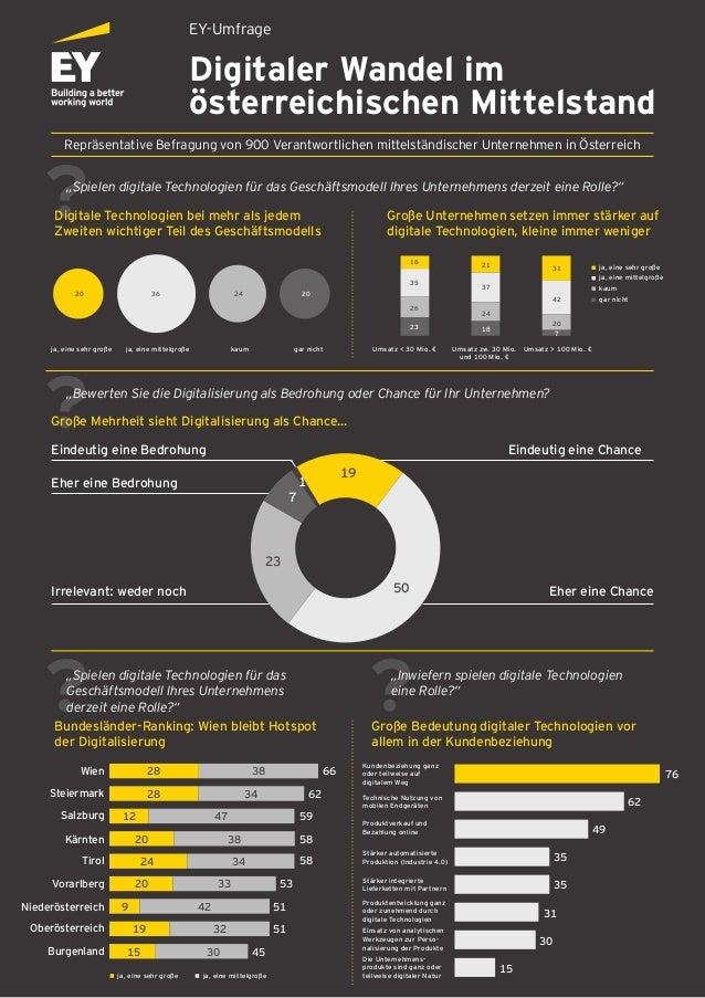 1+19+50+23+7+A 20+36+24+20 EY-Umfrage Digitaler Wandel im österreichischen Mittelstand Repräsentative Befragung von 900 Ve...