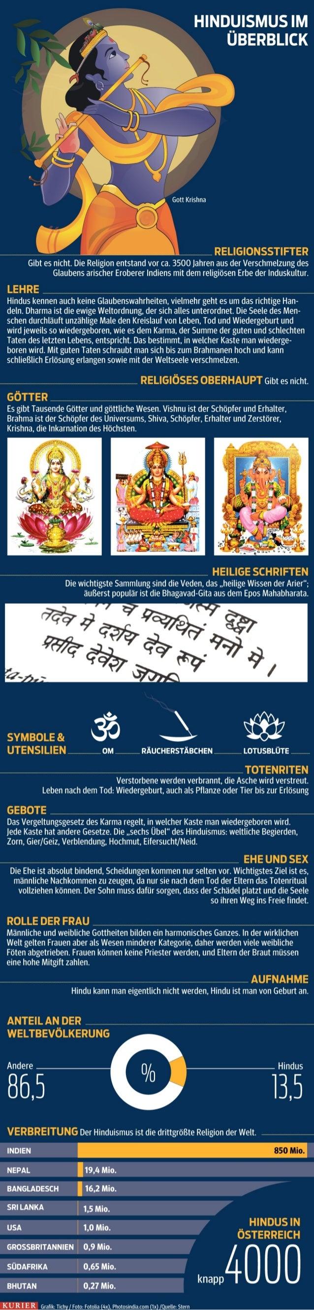 Hinduismus Fakten