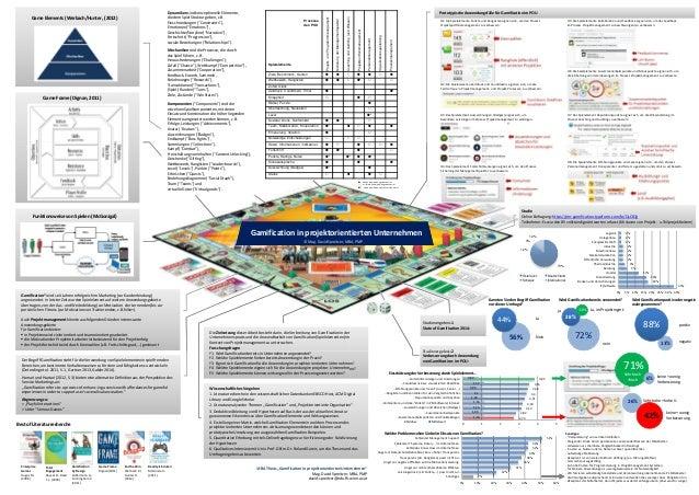 Prozesse des POU Spielelemente Projekt-undProgrammmanagement SicherungderManagementqualität CoachingundAuditing(undWissen)...