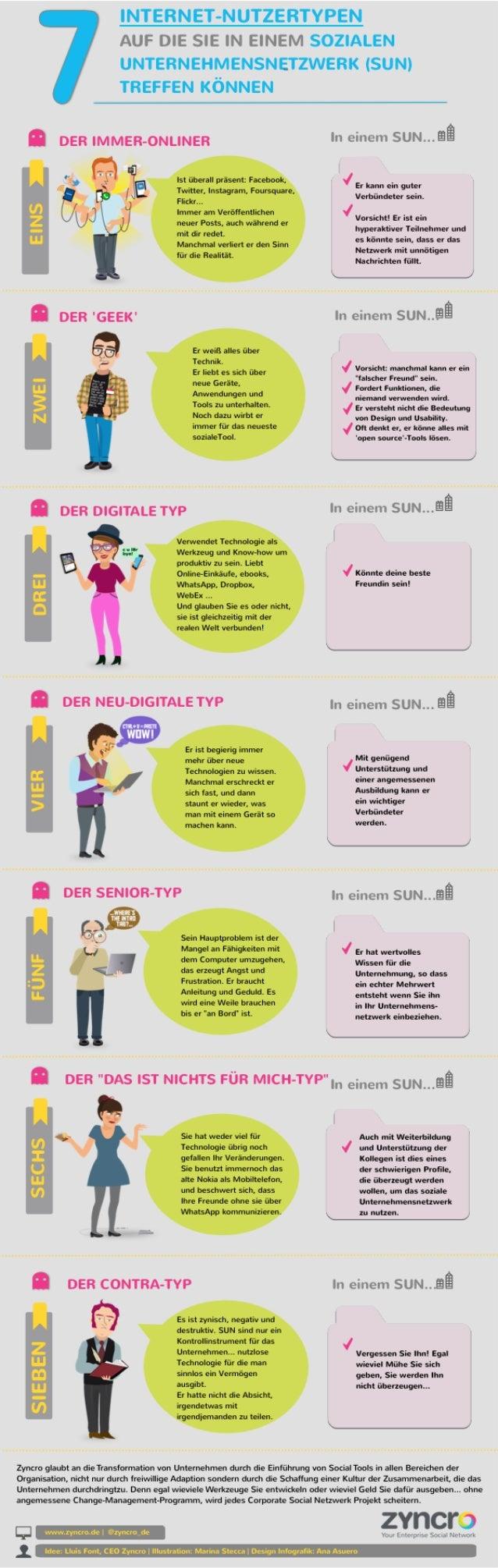 Infografik: 7 typen von internetnutzern, die sie auf einem sozialen unternehmensnetzwerk antreffen können