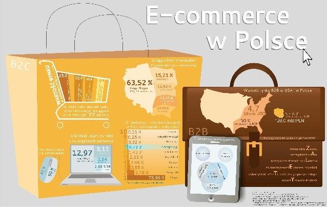 Infografika E-commerce B2B i B2C w Polsce i na świecie, porównanie + DARMOWY RAPORT