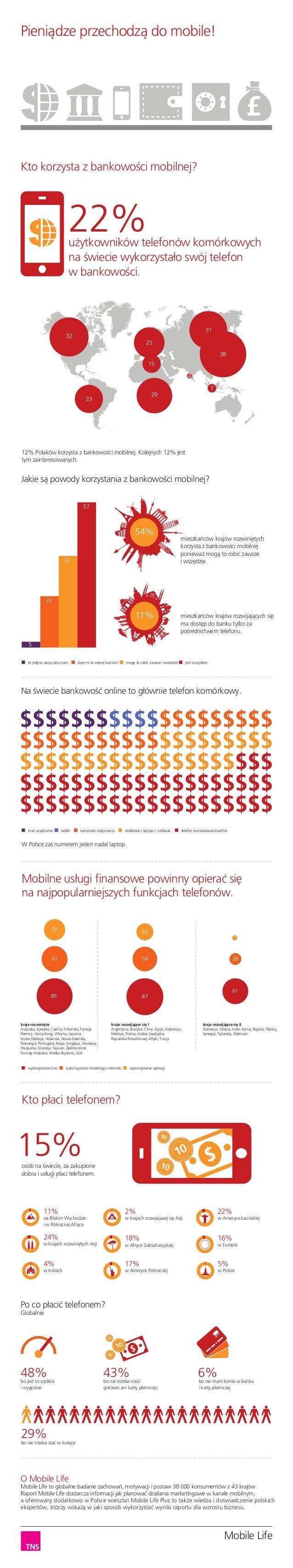Pieniądze przechodzą do mobile!  Kto korzysta z bankowości mobilnej?  22%  użytkowników telefonów komórkowych na świecie w...