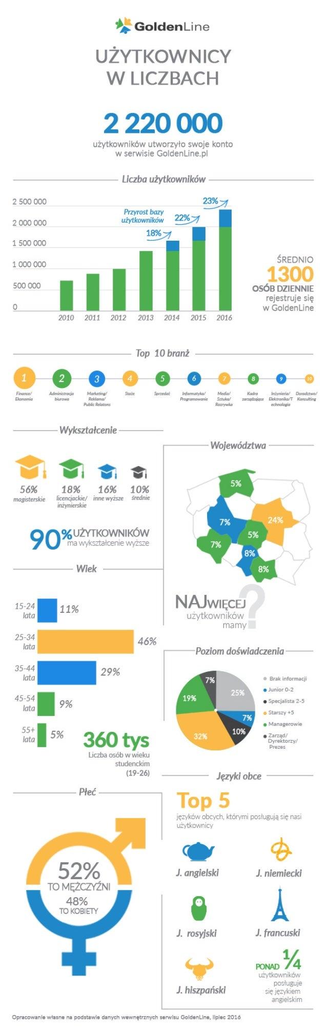 GoldenLine – największa baza kandydatów w Polsce