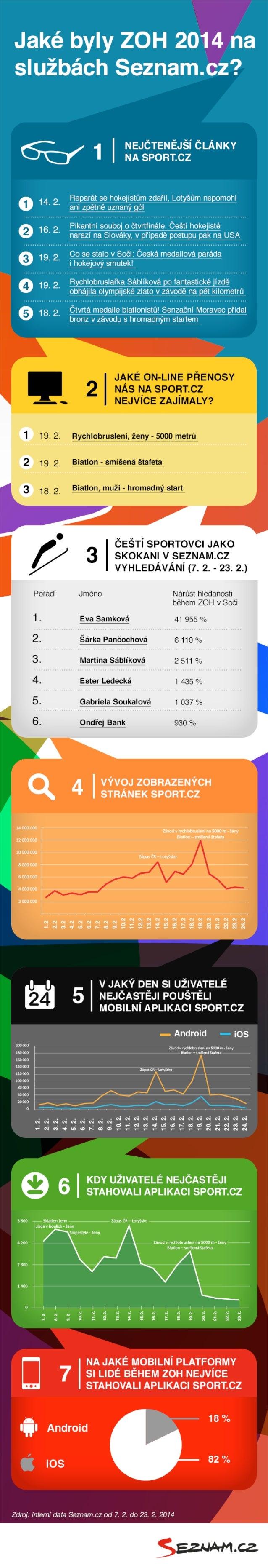 Infografika zoh 2014