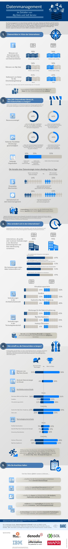 39% 63% Keine/vereinzelte Datenstrategie 14% Mit zentraler Datenstrategie 33% ... validieren Sie in regelmäßigen Abständen...
