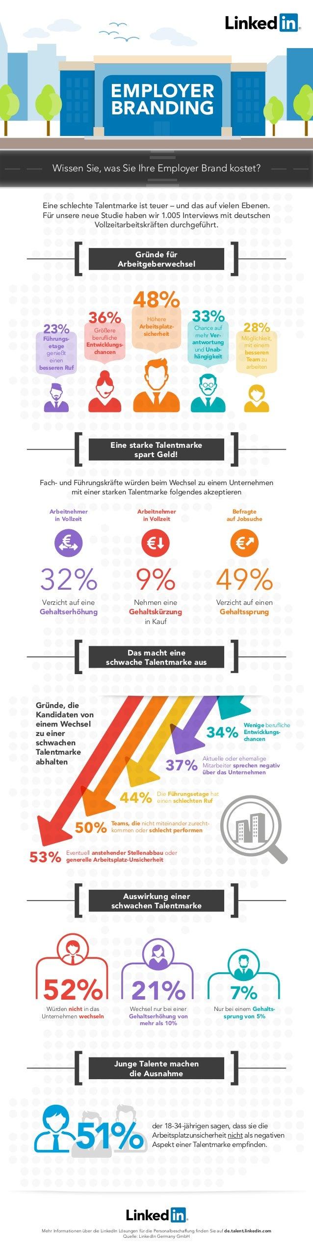 Gründe für Arbeitgeberwechsel Eine starke Talentmarke spart Geld! Das macht eine schwache Talentmarke aus Auswirkung einer...