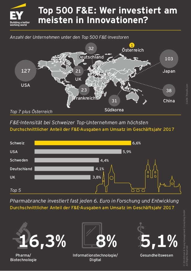 Top 500 F&E: Wer investiert am meisten in Innovationen? �2018Ernst&YoungManagementConsultingGmbH AllRightsReservedGrafik:F...