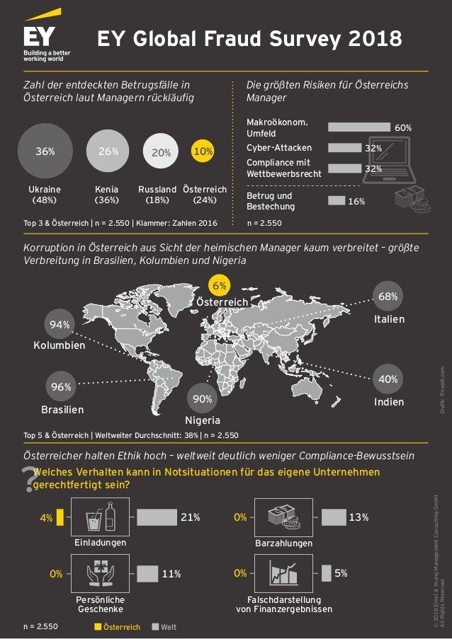 36…26…20…10 EY Global Fraud Survey 2018 Zahl der entdeckten Betrugsfälle in Österreich laut Managern rückläufig Die größten...