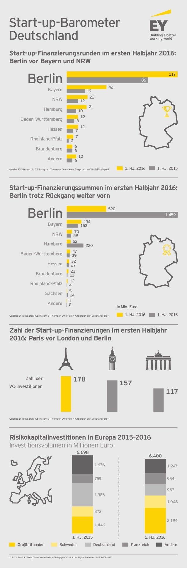 Start-up-Barometer Deutschland Start-up-Finanzierungsrunden im ersten Halbjahr 2016: Berlin vor Bayern und NRW Zahl der St...