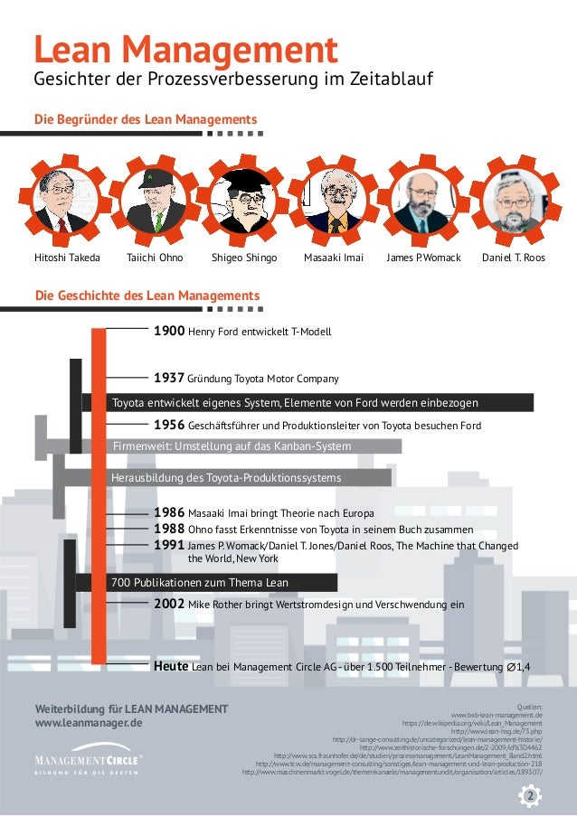 infografik lean management planung von effizienteren produktabl uf. Black Bedroom Furniture Sets. Home Design Ideas