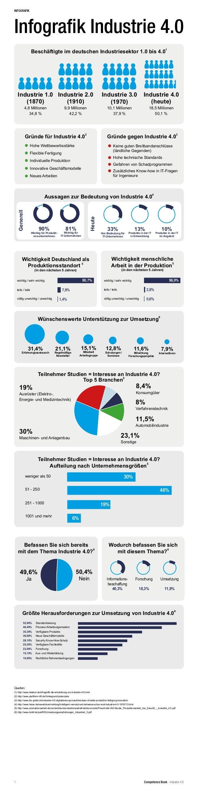Competence Book - Industrie 4.01 Beschäftigte im deutschen Industriesektor 1.0 bis 4.0 1 Industrie 3.0 (1970) 10,1 Million...